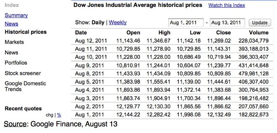 Stock Market Volatility: The New Norm: Dow Jones Industrial Average Prices August 1-13, 2011