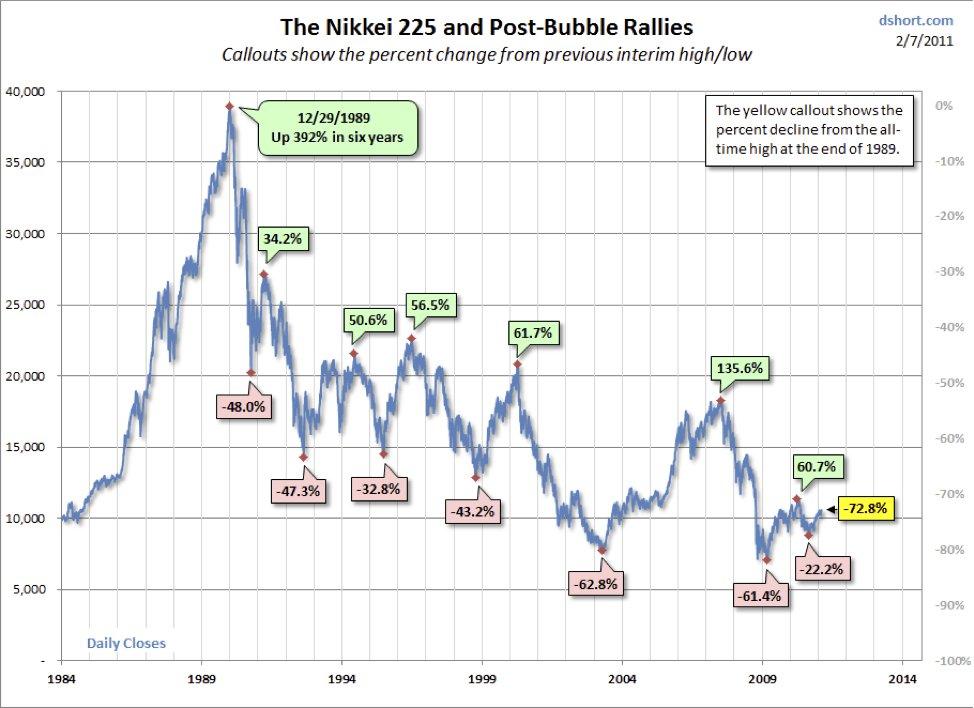 Japan's Nikkei 225, 1984-2011