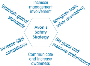 Avon's safety strategy shows one areas of their values