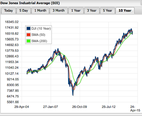 Dow Stock Market 10-Year Performance