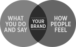 Positive brand perception key to progress