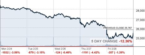 Coronavirus stock market impact - Source: CNN Business, February 28