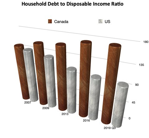 Household Debt to Disposable Income - Source: Statistics Canada