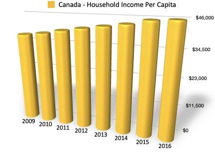 Household Spending Per Capita - Source: Statistics Canada