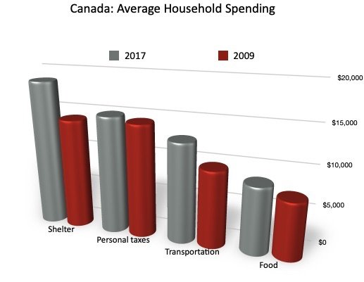 Canada Average Household Spending - Source: Statistics Canada