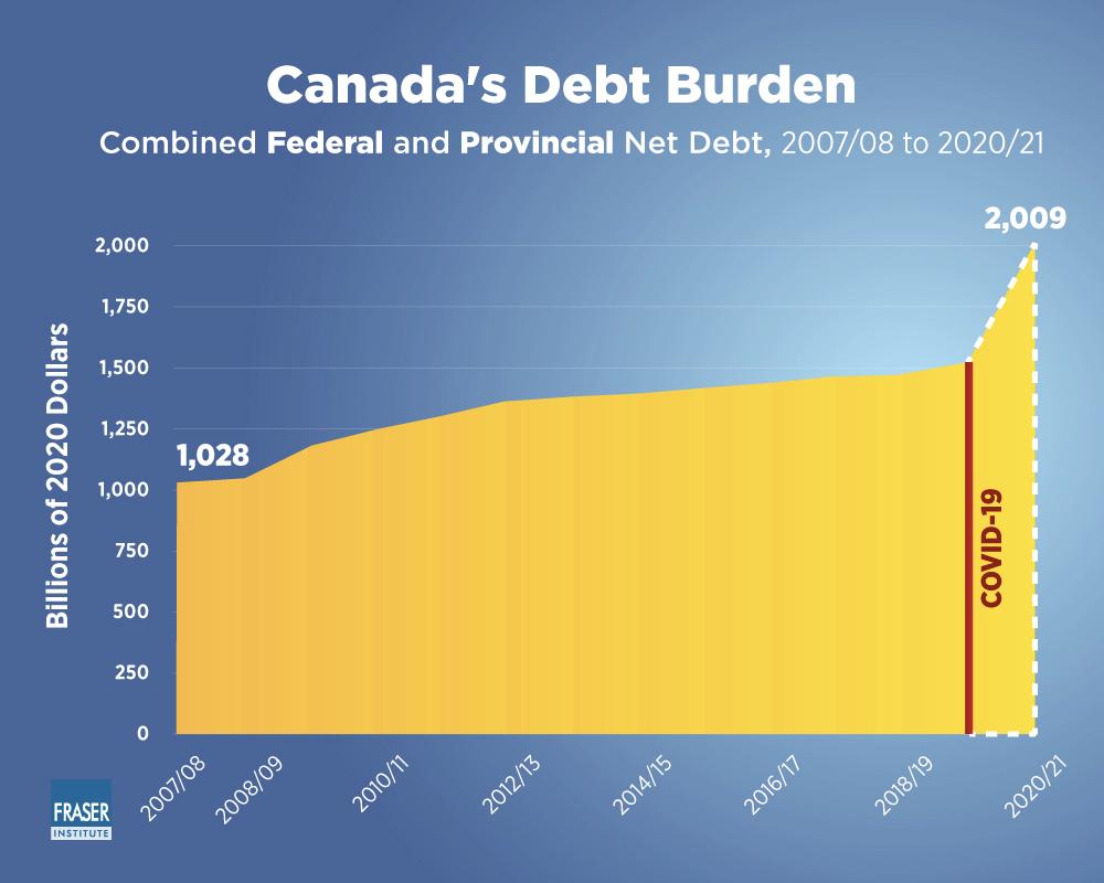 Ca-19 Cause Massive debt
